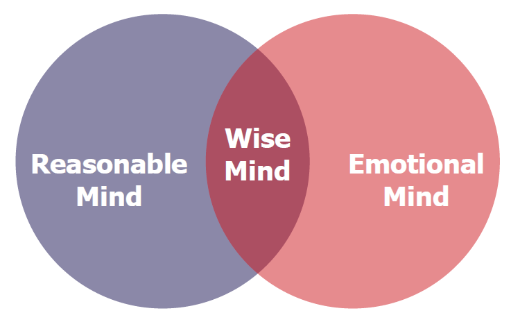 Chart of wise mind!